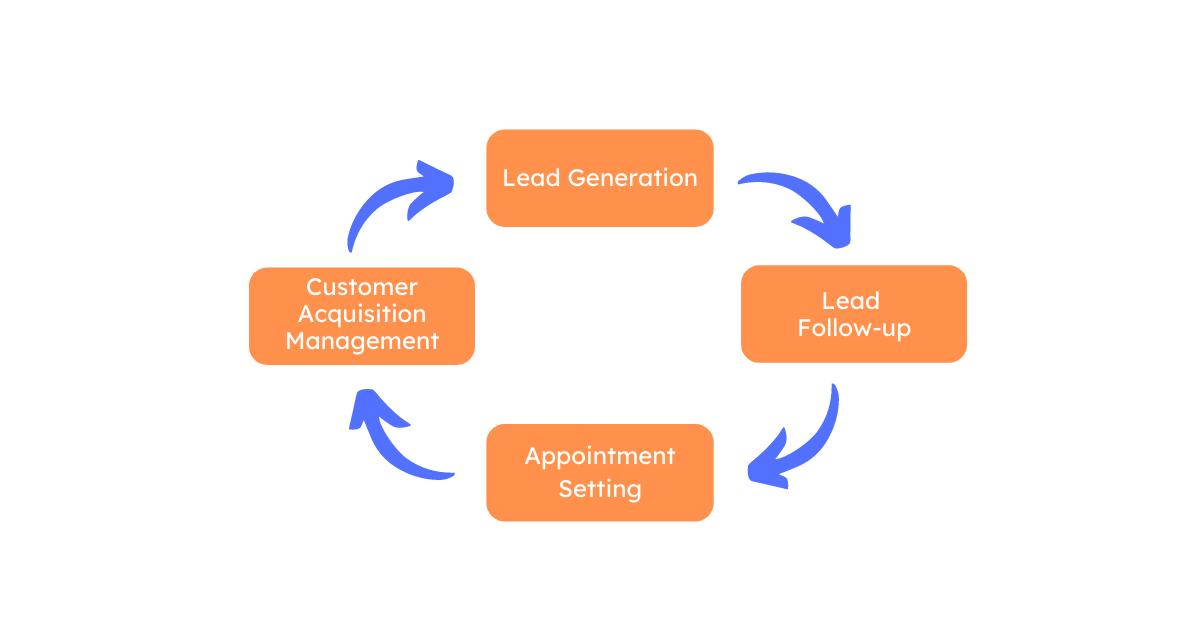 Most Effective B2B Lead Generation Strategies in 2021