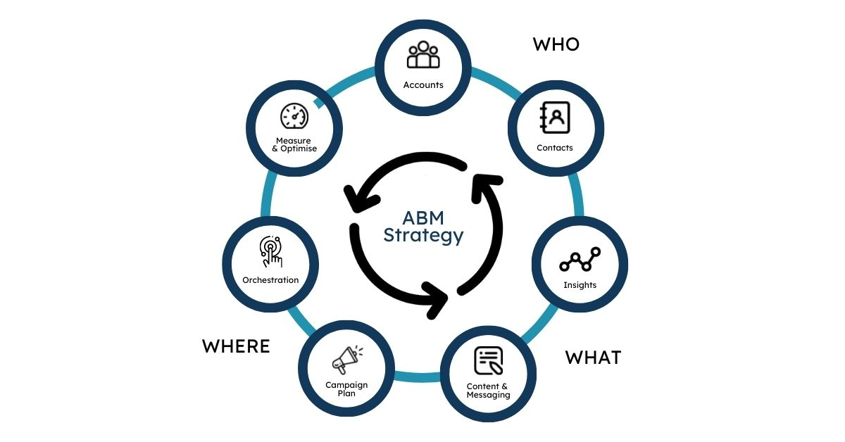 What is account-based marketing, or ABM? · Account-based marketing is a focused approach to B2B marketing in which marketing and sales teams