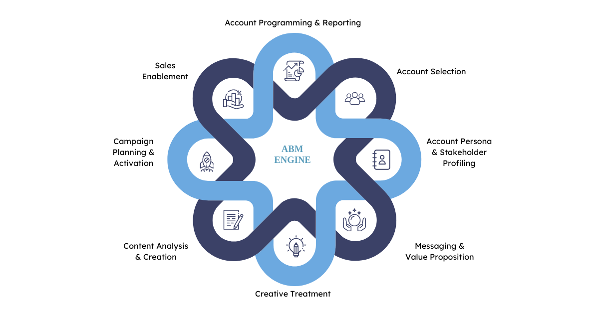 What is account-based marketing? Account-based Marketing (ABM) is a focused growth strategy in which Marketing and Sales collaborate