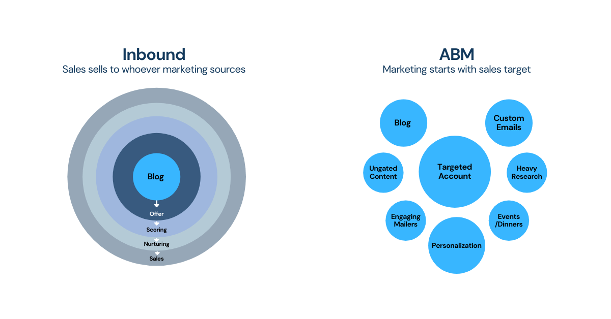 Account Based Marketing is a B2B strategy focusing a group of key accounts to apply a model for optimizing ABM before scaling to larger marketing program