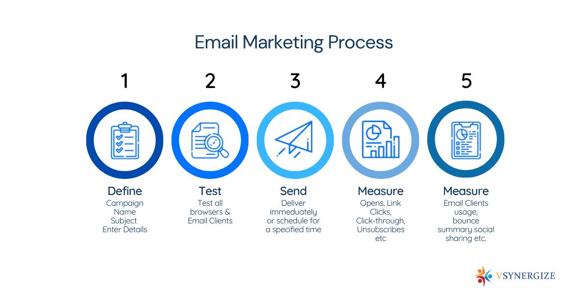Best Email Marketing Software Platforms for 2021