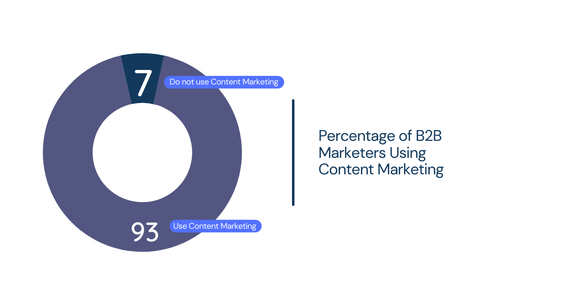 B2B content marketing is the art of using content to expand your business's audience, strengthen and develop brand affinity, and ultimately drive leads