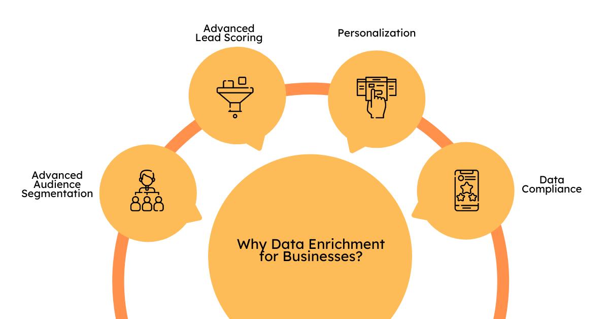 How Does Data Enrichment Improve Sales Efficiency?