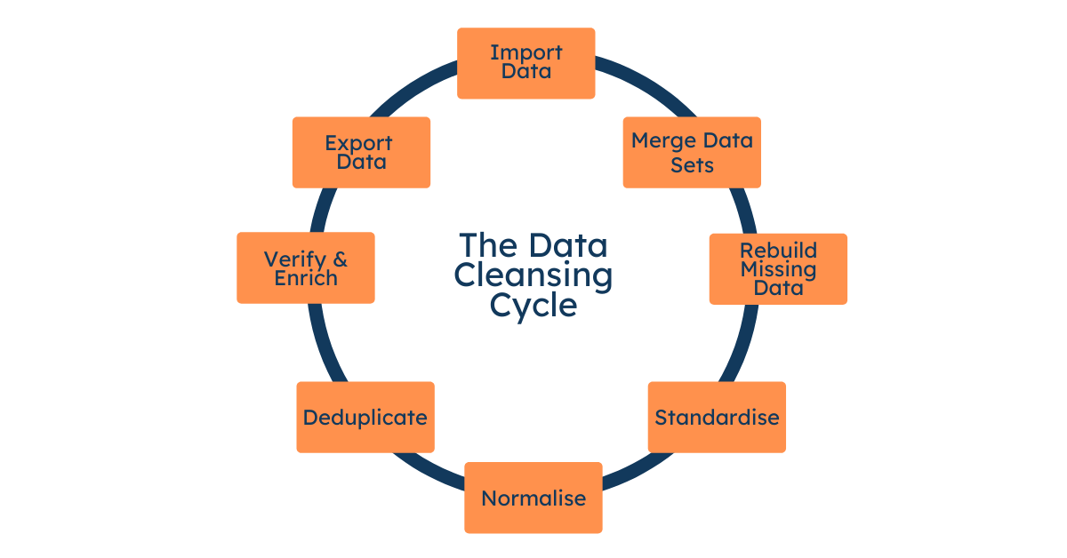 Outsource Data Cleansing And Enrichment Services - vsynergizeoutsourcing