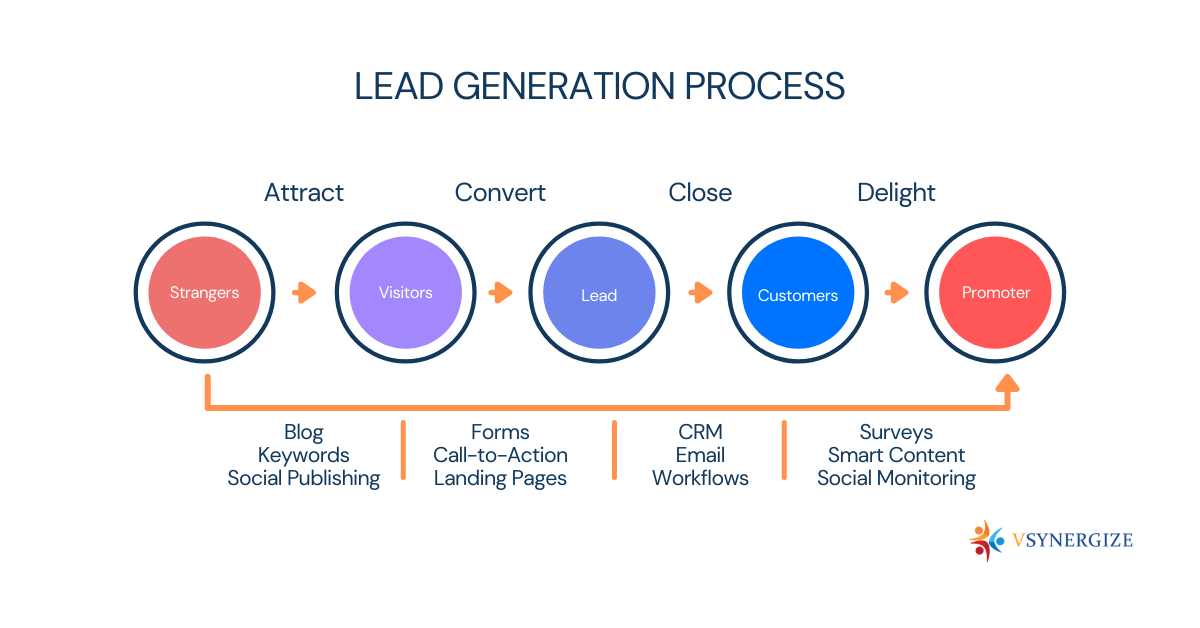 Great Lead Generation Ideas and Techniques for B2C