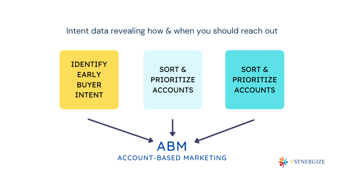 How Do You Use B2B Intent Data? — How Do You Use B2B Intent Data? Why is Predictive Data Important for B2B Sales?