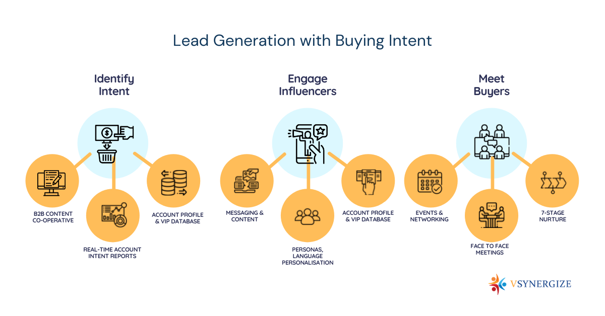 How Successful Marketers Use Intent Data to Drive Revenue