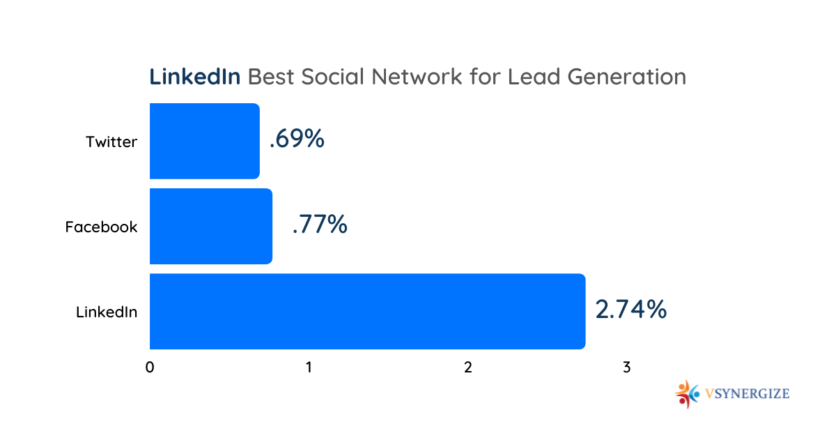 How do I increase my lead generation on LinkedIn? 10 Ways to Get More Out of LinkedIn Lead Gen Forms