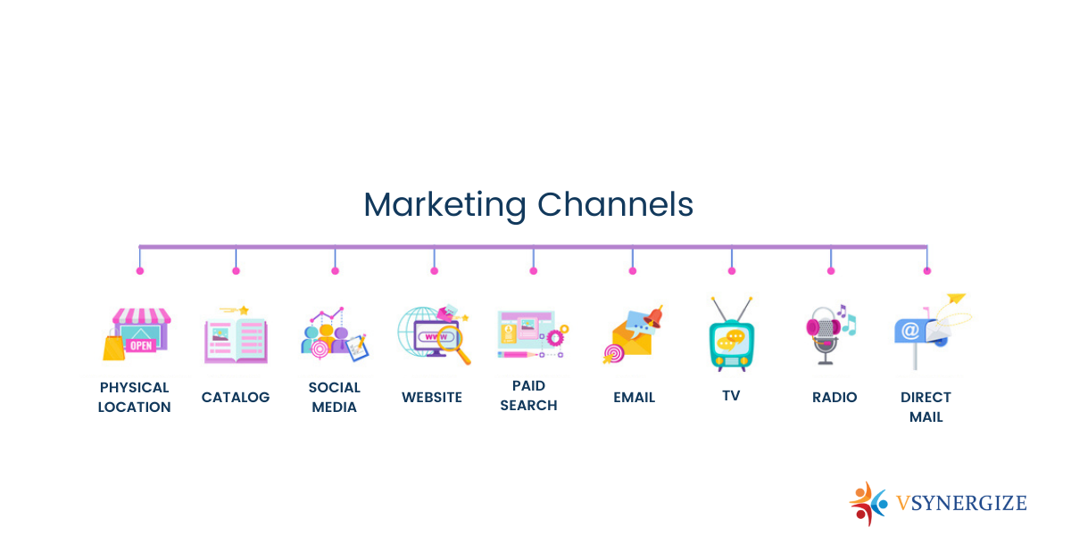 Understanding B2B Marketing Funnel & Role of Email Marketing