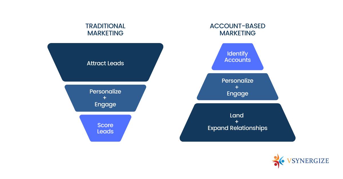 Account Based Marketing - B2B Marketing Strategy