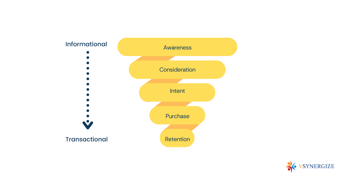 Why demand generation is important for inbound marketing