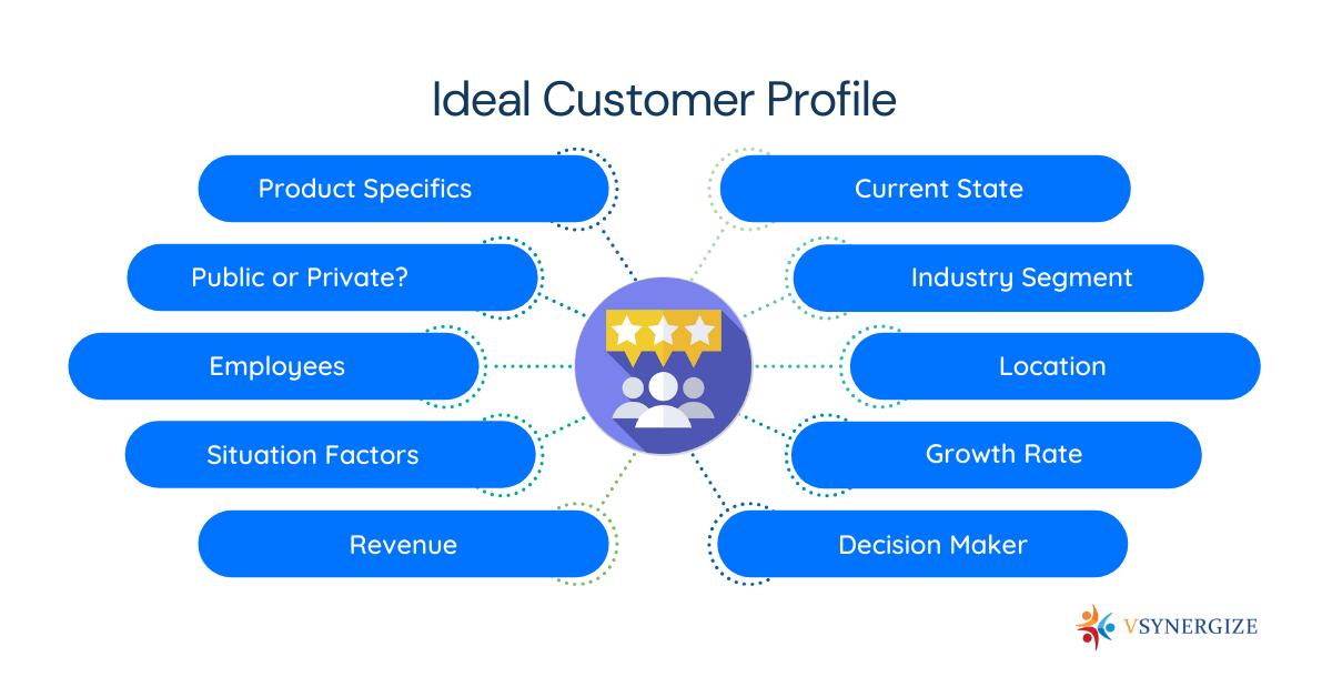 Inbound Marketing Services & Inbound Marketing Strategy